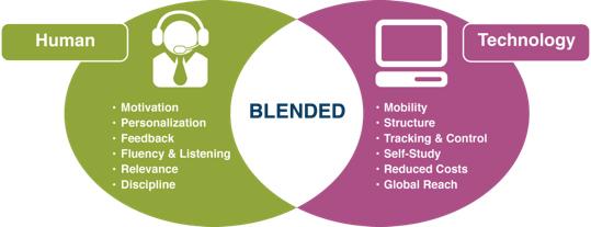 blended-learning-karma-ogrenme-ozellikleri-nedir-nasil-uygulanir
